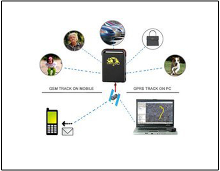 Automobile Tracking Device further Personal Tracking System besides Spy Gps Personal Tracker In Delhi India further Gps Devices Gps System as well Spy Gps Personal Tracker In Delhi India. on gps vehicle tracking system in delhi
